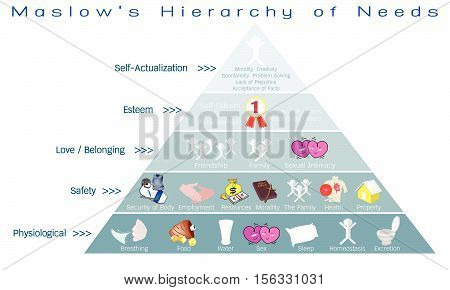 Social and Psychological Concepts Illustration of Maslow Pyramid with Five Levels Hierarchy of Needs in Human Motivation..