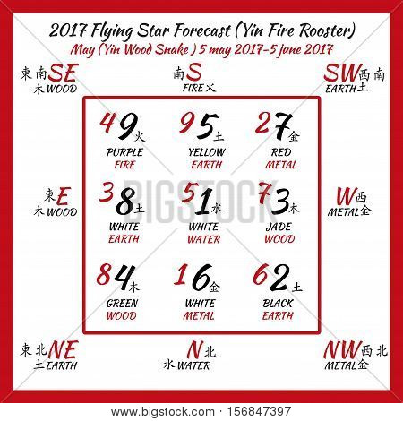 Flying star forecast 2017. Chinese hieroglyphs numbers. Translation of characters-numbers. Lo shu square. poster