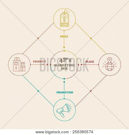 Four 4 Ps Marketing Mix Infographic Vector Illustration Scheme With Place, Price, Product And Promot
