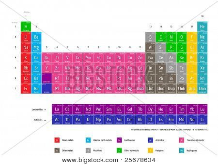 Complete periodic table of the chemical elements (Current standard table contains 117 elements as of March 10, 2009, elements 1-116 and element 118). poster