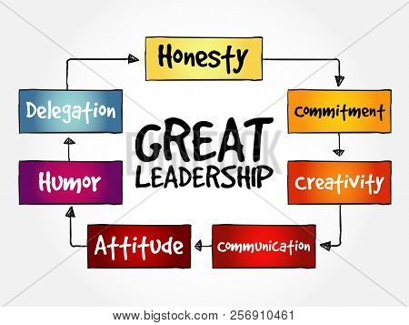 Great Leadership Qualities Mind Map Flowchart Business Concept For Presentations And Reports