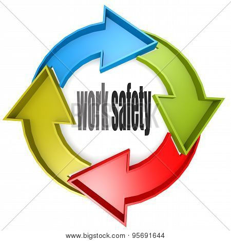 Work Safety Color Cycle Sign