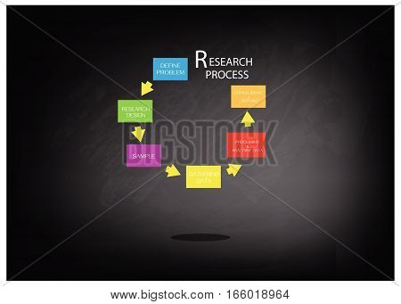 Business and Marketing or Social Research Process Five Step of Research Methods on Brown Chalkboard.
