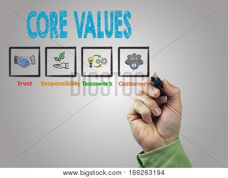 Core Values. Hand with marker writing, light gray background.