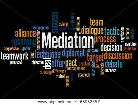 Mediation, Word Cloud Concept 3