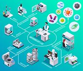 Microbiology lab flowchart  bioreactor electron microscopy seeding bacteria colony counting  isometric elements vector illustration poster