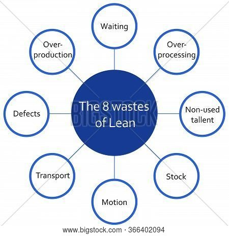 The Eight Wastes On Lean Methodology Process Circle Diagram Infographics. Waiting, Overproduction, S
