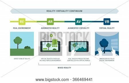 Reality-virtuality Continuum Infographic With Examples: Real Environment, Augmented Reality, Augment