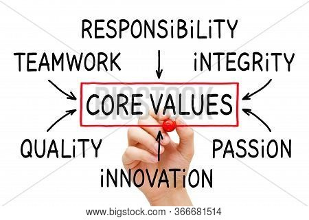Hand Drawing Company Core Values Flow Chart Concept On Transparent Wipe Board Isolated On White.