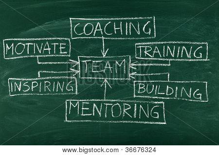 Construção de equipes e coaching diagrama no quadro-negro
