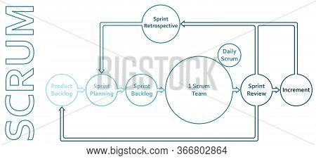 Scrum Framework Methodology Life Cycle Flat Diagram Scheme Infographics With Backlog, Sprint, Planni