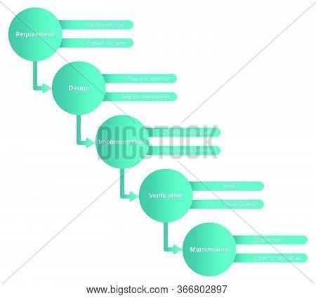 Waterfall Methodology Software Development Framework Flat Diagram Scheme Infographics With Requireme