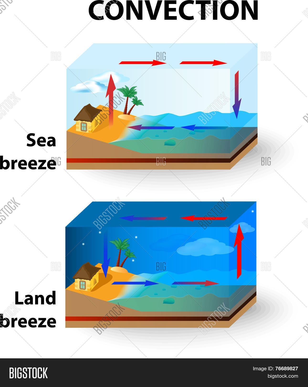 Convection  Land Vector & Photo (Free Trial) | Bigstock
