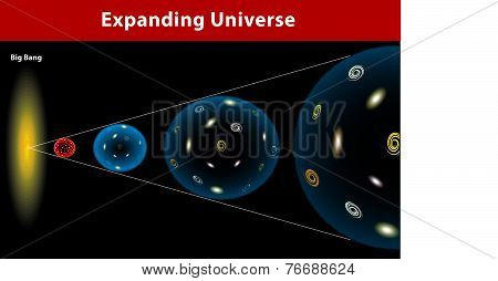 Universe expanding. Vector diagram