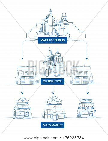 Supply chain with industry factory, warehouse, retail building, store, shop and mall hand drawn doodle vector illustration. Organization distribution and manufacturing to shop, structure work distribution