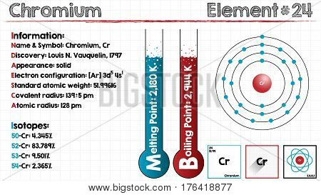 Large and detailed infographic of the element of Chromium.