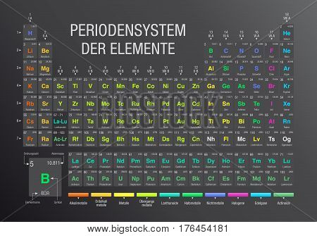 PERIODENSYSTEM DER ELEMENTE -Periodic Table of Elements in German language-  on gray background with the 4 new elements ( Nihonium, Moscovium, Tennessine, Oganesson ) included on November 28, 2016 by the IUPAC