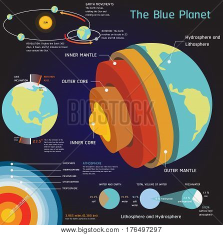 Solar system earth Space elements vector set
