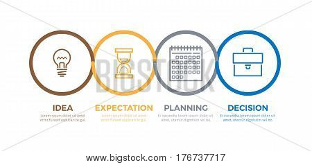 Working process of creating new idea and making decision. Vector poster of colorful graphic round emblems with inscriptions showing expectation and planning new things and their realisation.