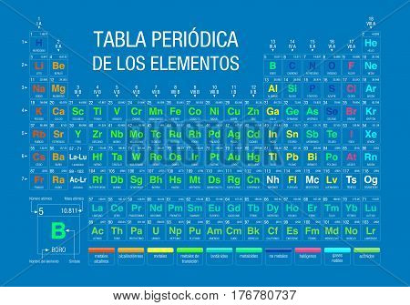 TABLA PERIODICA DE LOS ELEMENTOS -Periodic Table of Elements in Spanish language-  on blue background with the 4 new elements included on November 28, 2016 by the IUPAC - Vector image
