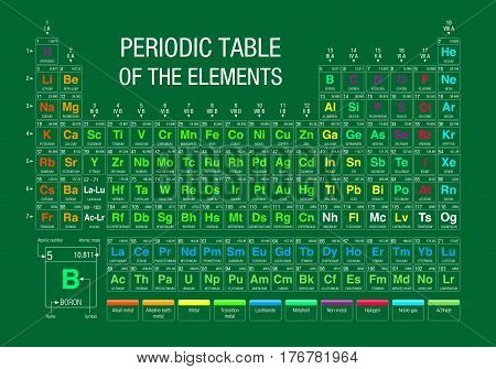 Periodic Table of Elements on green background with the 4 new elements included on November 28, 2016 by the IUPAC - Vector image