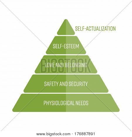 Maslows hierarchy of needs represented as a pyramid with the most basic needs at the bottom. Simple flat vector infographic in green color.