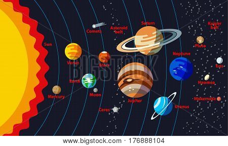 Planets with orbit and small planets such as Ceres, Pluto, Haumea, Makemake, Eris.