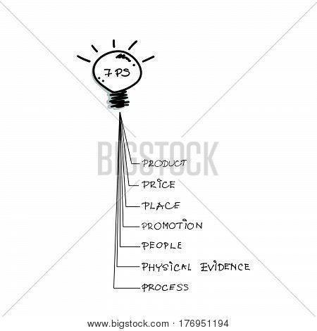 Business Concepts Illustration of 7Ps Model or Marketing Mix Diagram for Management Strategy with Light Bulb. A Foundation Concept in Marketing.