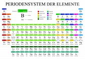 PERIODENSYSTEM DER ELEMENTE -Periodic Table of Elements in German language-  in full color with the 4 new elements included on November 28, 2016 - Vector image poster