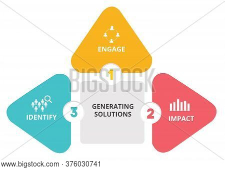 Generating Solutions Engage Impact Identify In Diagram With Color Flat Style.