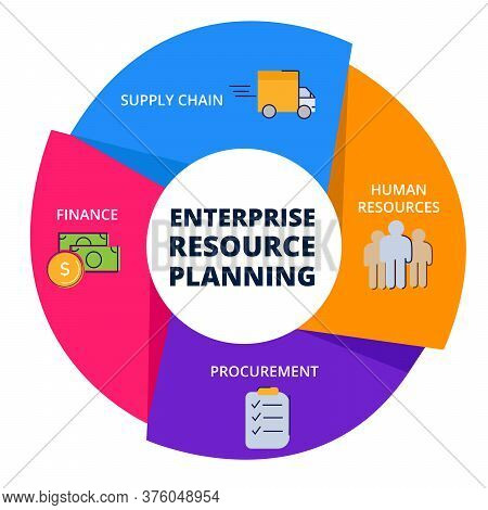 Erp Enterprise Resource Planing Human Resources Procurement Finance Supply Chain In Diagram With Col
