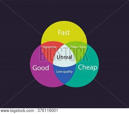 Fast Good Cheap Chart Infographic. Abstract Pie Color Schedule For Development And Implementation Of