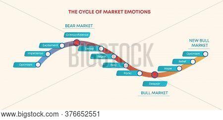 Cycle Of Market Trade Emotions. Mood Swings