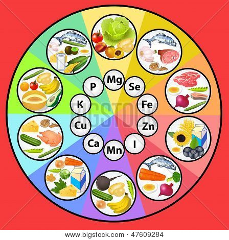 Table Mineral Substances In The Set Of Food