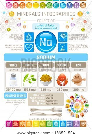 Sodium Mineral supplements rich food icons. Healthy eating flat icon set, text letter logo, isolated background. Diet Infographics chart banner poster. Table vector illustration, human health benefit