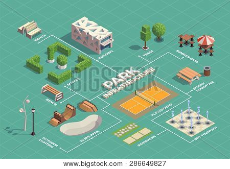 City park infrastructure isometric flowchart with skateboarding extreme sport facilities tennis court walking paths fountains vector illustration poster