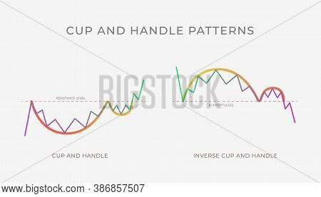 Cup And Handle Chart Pattern Formation - Bullish Or Bearish Technical Analysis Reversal Or Continuat