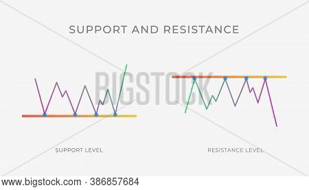 Support And Resistance Level Chart Pattern Formation - Bullish Or Bearish Line, Technical Analysis R