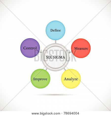 Six Sigma Illustration