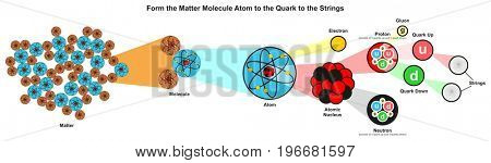 Form the Matter molecule atom to the quarks to the strings infographic diagram showing the smallest particles discovered so far for physics science education