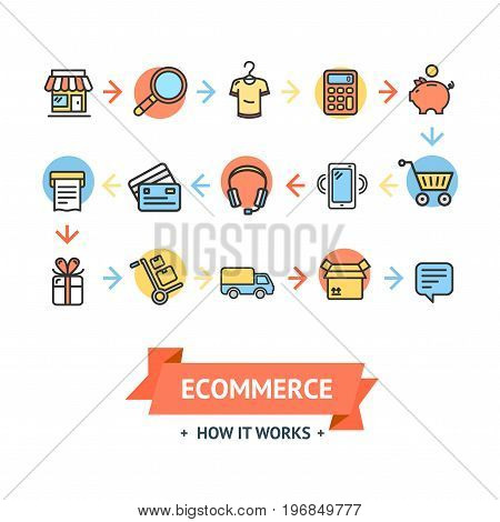 Ecommerce How it Work Card or Poster with Icon Color Thin Line Set Online Retail Store Business. Vector illustration