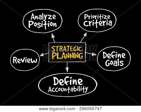 Strategic Planning Mind Map Flowchart Business Concept For Presentations And Reports