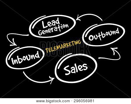 Telemarketing Mind Map Flowchart Business Concept For Presentations And Reports