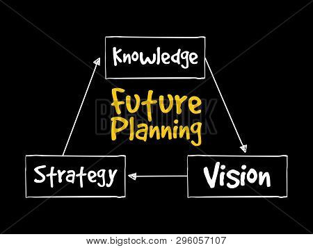 Future Planning (knowledge, Strategy, Vision) Mind Map Flowchart Business Concept For Presentations