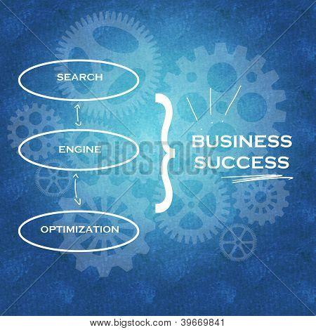 Suche Suchmaschinen-Optimierung & geschäftlichen Erfolg