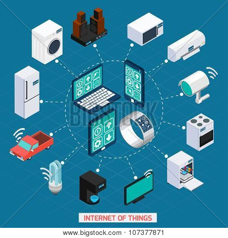 Iot internet of things remote household devices control concept isometric icons cycle composition abstract vector illustration poster