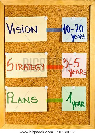 Vision, Strategy And Plans Time Frame