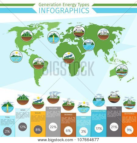 Generation energy types infographics