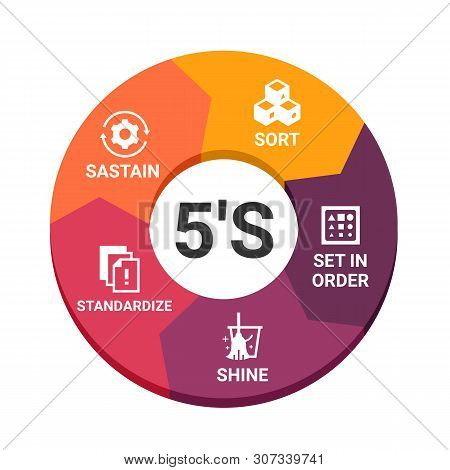 5s Methodology Management. Sort. Set In Order. Shine. Standardize And Sustain. With Icon Sign In Cir