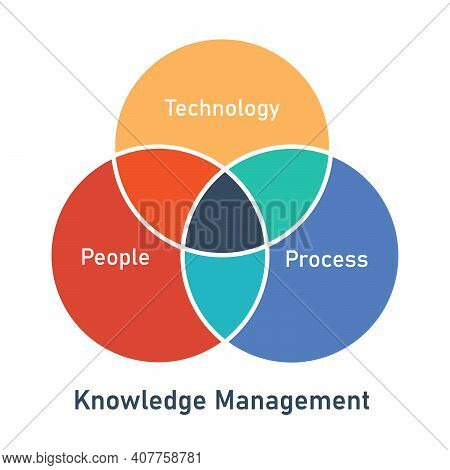 Knowledge Management Technology Process People Circle Intersection Diagram Infographic With Flat Sty